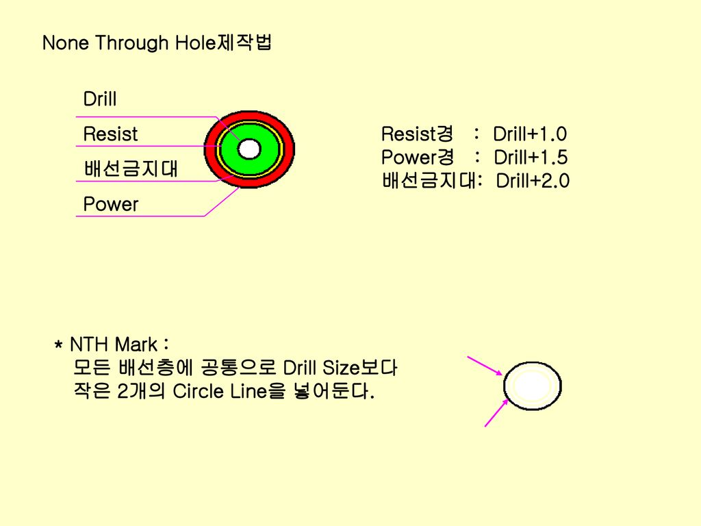 None Through Hole제작법 Drill. Resist. 배선금지대. Power. Resist경 : Drill+1.0. Power경 : Drill+1.5.