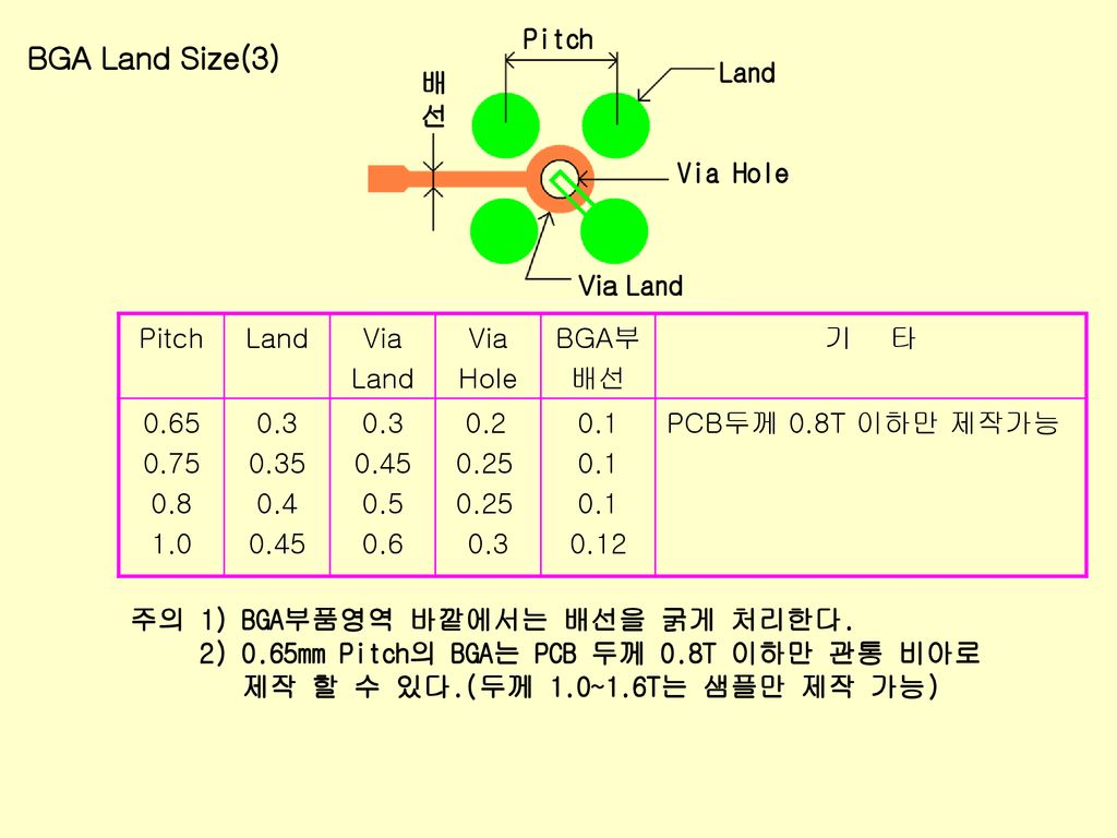 BGA Land Size(3) Pitch Land Via Hole 배 선 Via Land Pitch Land Via Hole