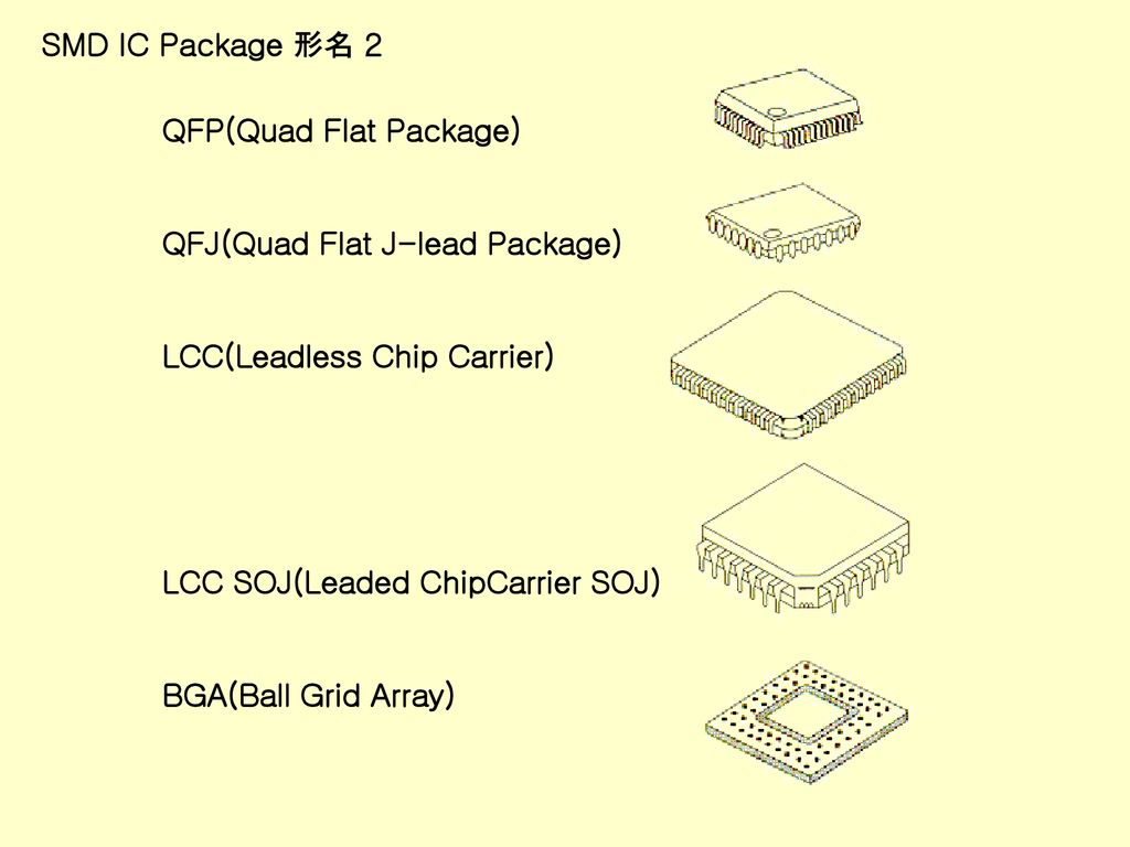 SMD IC Package 形名 2 QFP(Quad Flat Package) QFJ(Quad Flat J-lead Package) LCC(Leadless Chip Carrier)