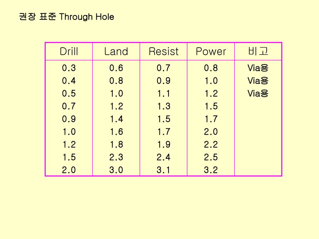 Drill Land Resist Power 비고 권장 표준 Through Hole