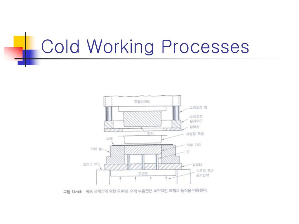 Cold Working Processes