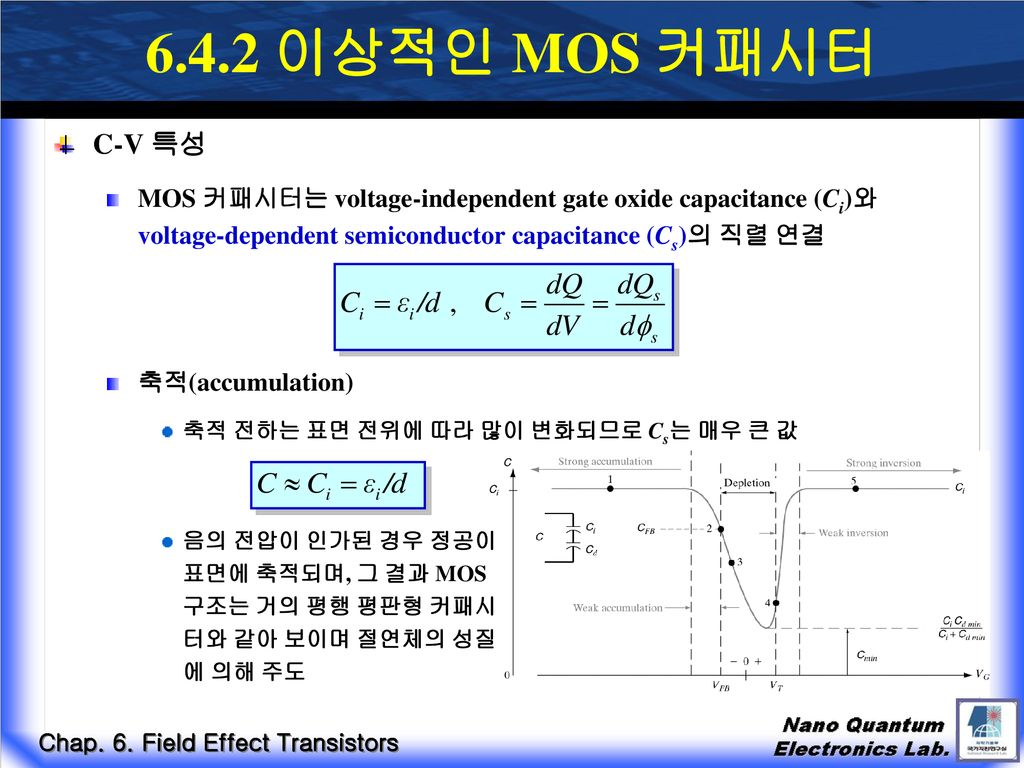 6.4.2 이상적인 MOS 커패시터 C-V 특성. MOS 커패시터는 voltage-independent gate oxide capacitance (Ci)와 voltage-dependent semiconductor capacitance (Cs)의 직렬 연결.