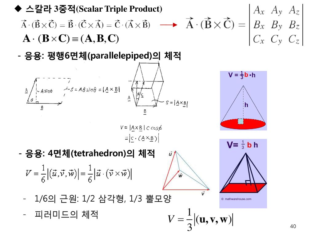 스칼라 3중적(Scalar Triple Product)