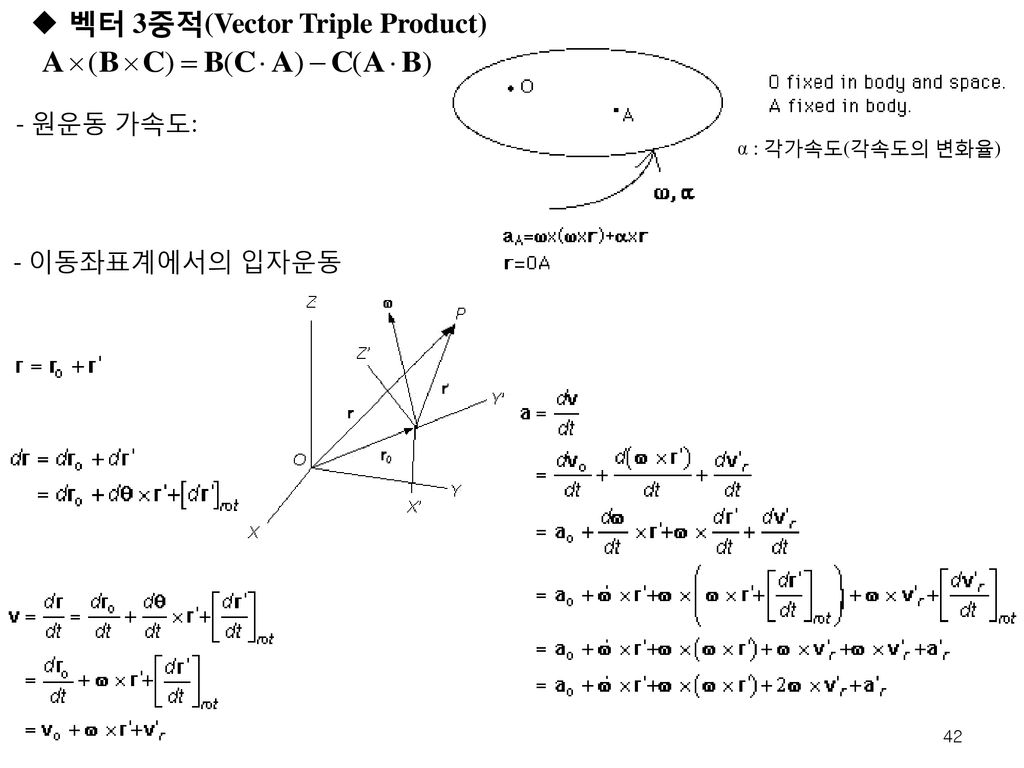 벡터 3중적(Vector Triple Product)