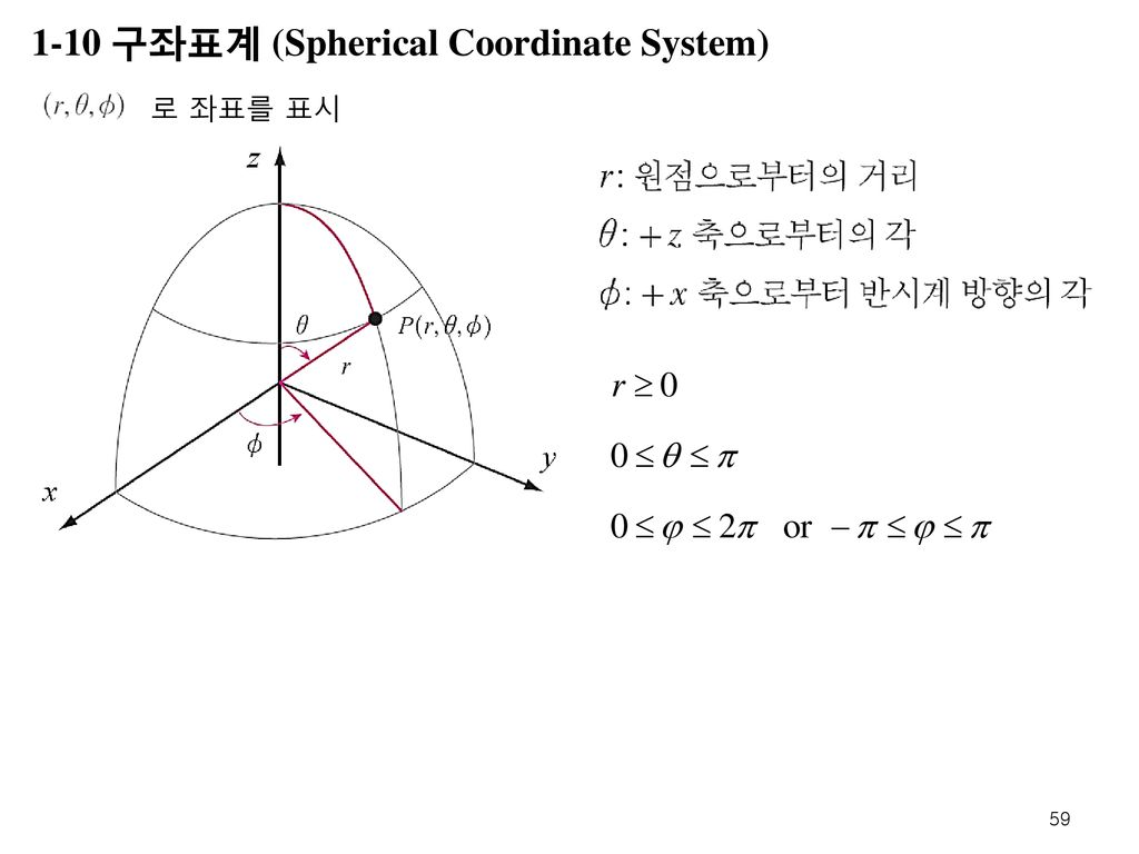 1-10 구좌표계 (Spherical Coordinate System)