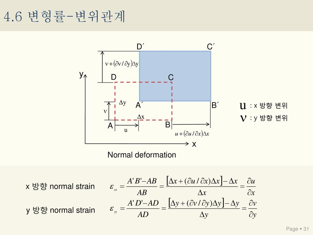 4.6 변형률-변위관계 y x D´ C´ D C A´ B´ A B Normal deformation