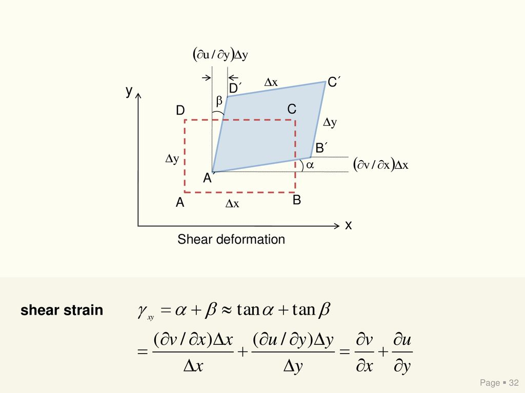 x y A B C D A´ B´ C´ D´ Shear deformation shear strain Page  32