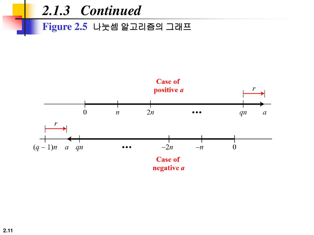 2.1.3 Continued Figure 2.5 나눗셈 알고리즘의 그래프