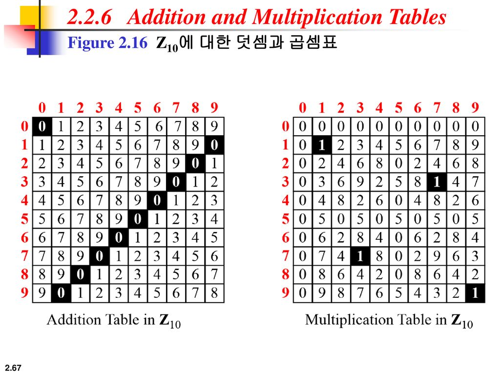 2.2.6 Addition and Multiplication Tables