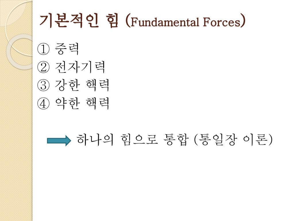 기본적인 힘 (Fundamental Forces)