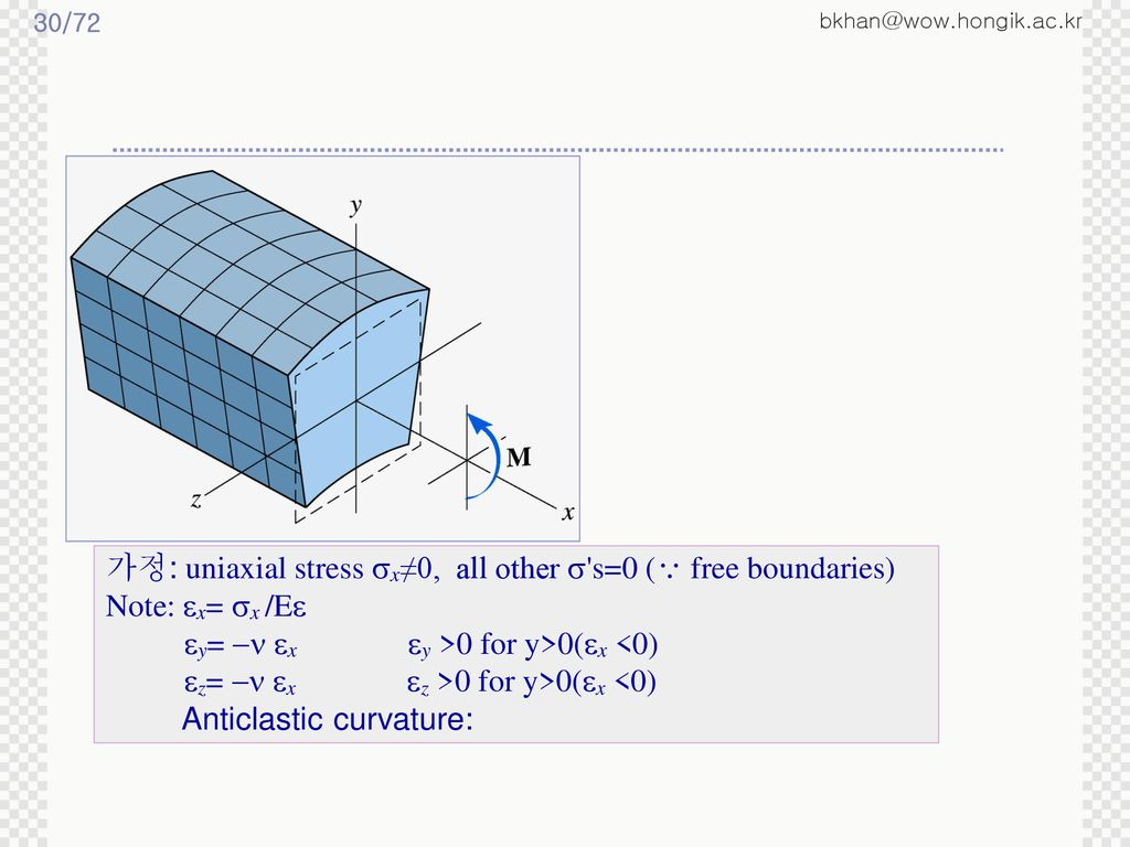 가정: uniaxial stress x≠0, all other  s=0 ( free boundaries)