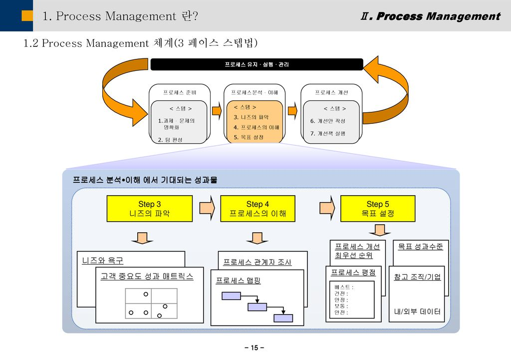1. Process Management 란 Ⅱ. Process Management