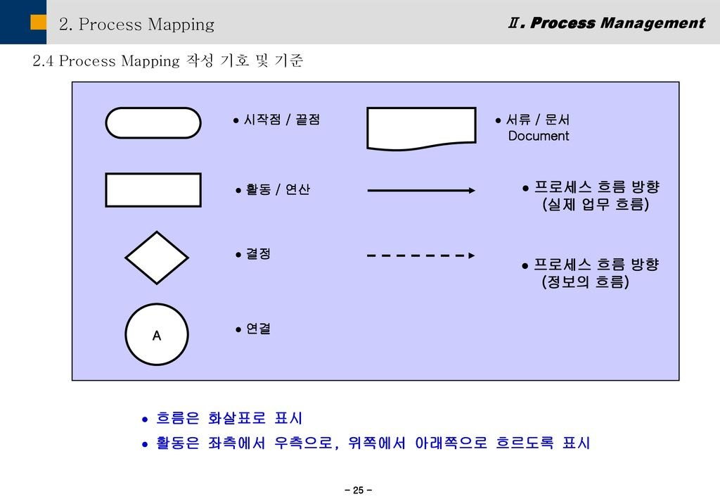 2. Process Mapping Ⅱ. Process Management