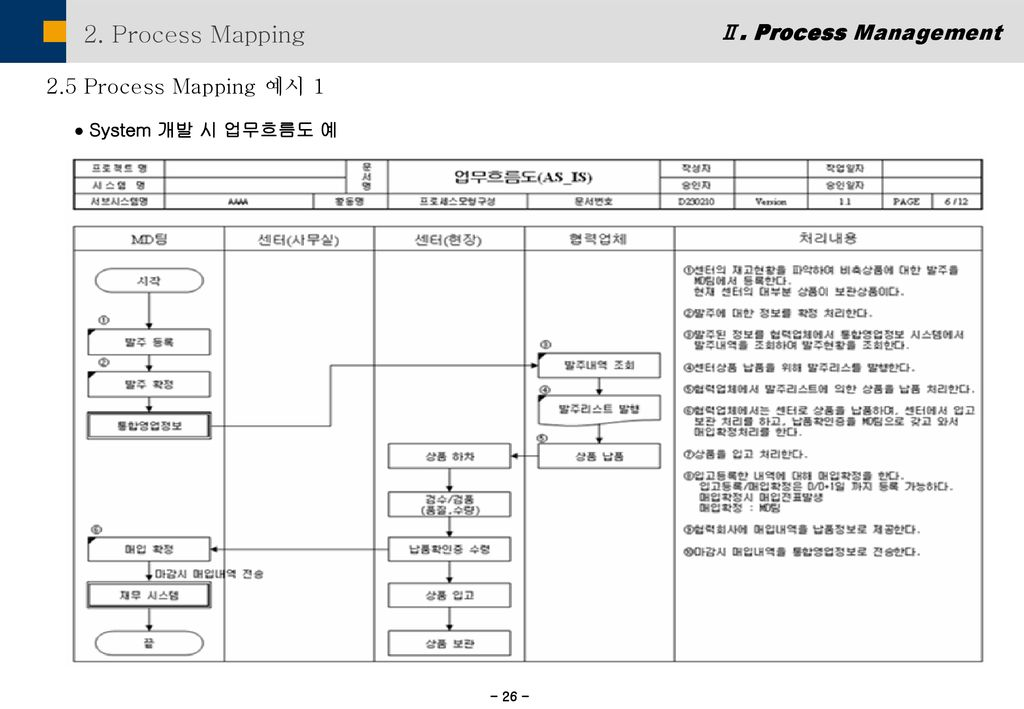 2. Process Mapping Ⅱ. Process Management 2.5 Process Mapping 예시 1