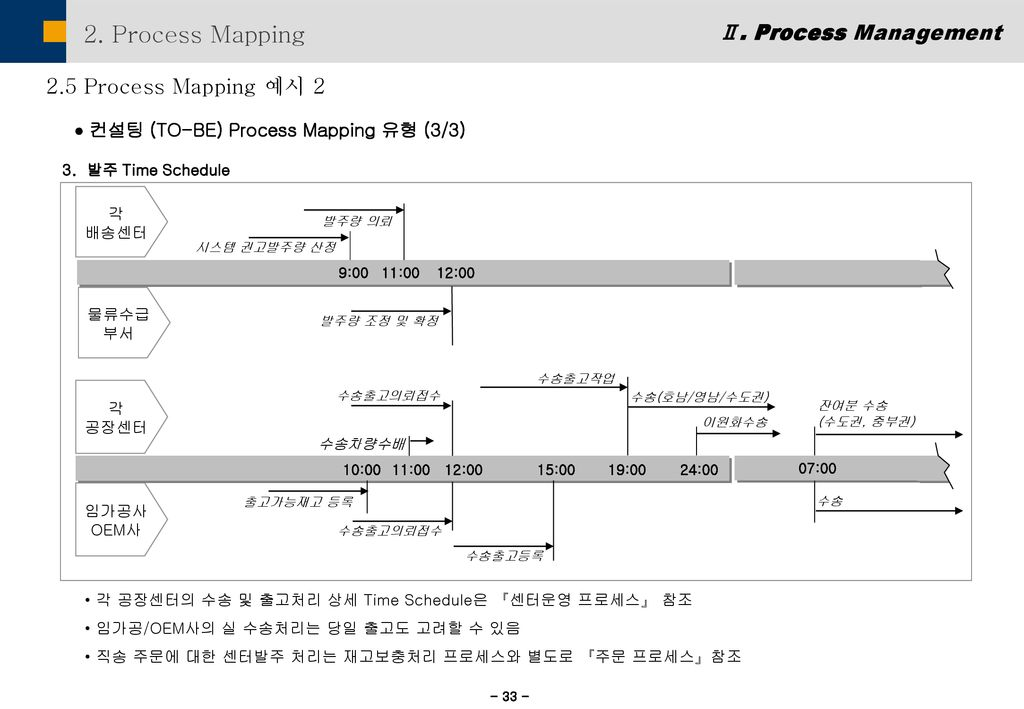 2. Process Mapping Ⅱ. Process Management 2.5 Process Mapping 예시 2