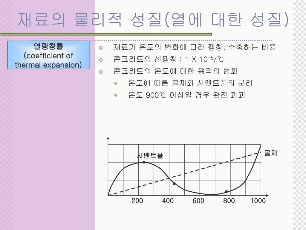 (coefficient of thermal expansion)