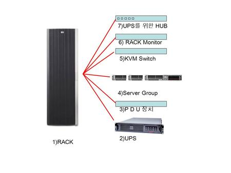1)RACK 2)UPS 3)P D U 장치 4)Server Group 5)KVM Switch 7)UPS 를 위한 HUB 6) RACK Monitor.