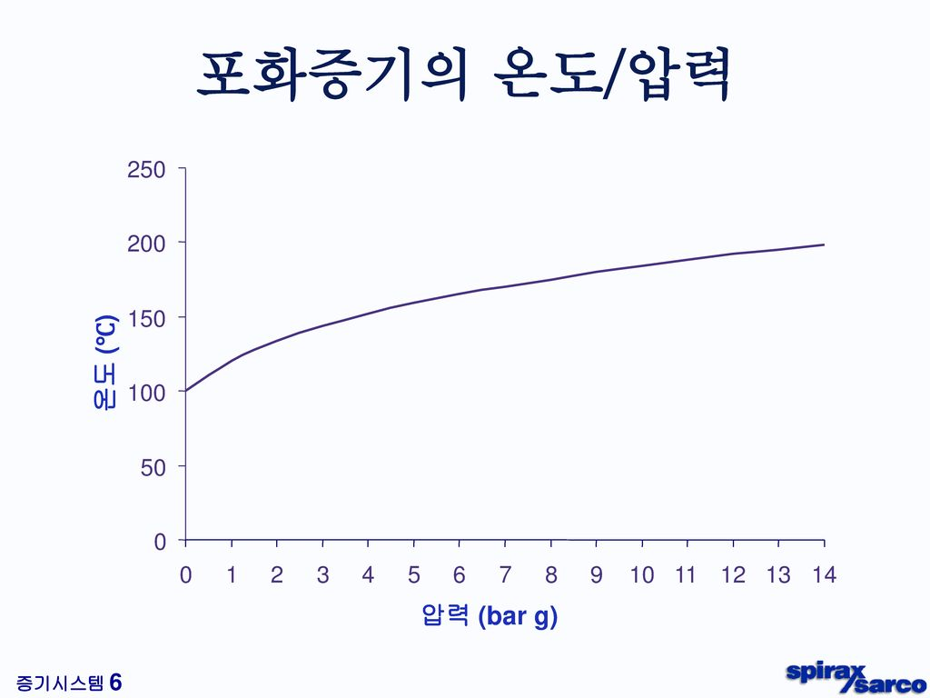 포화증기의 온도/압력 Steam pressure/Volume relationship