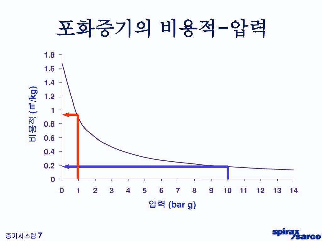 포화증기의 비용적-압력 Steam pressure/Volume relationship