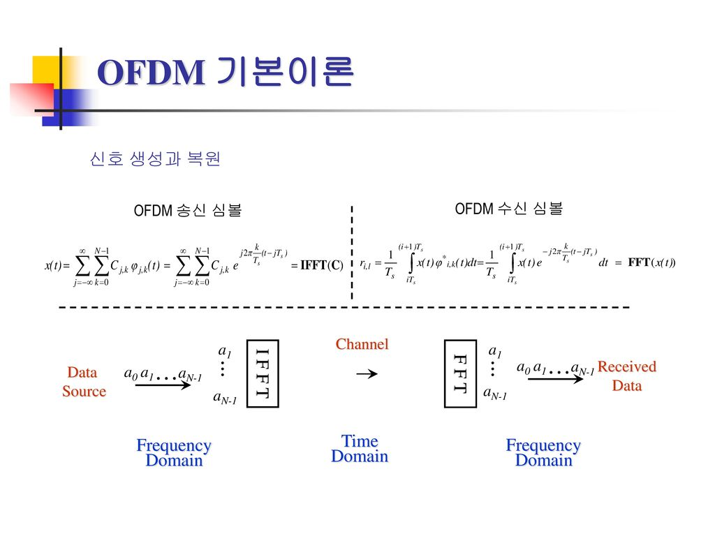 OFDM 기본이론 … ... 신호 생성과 복원 I F F T F F T Time Frequency Domain