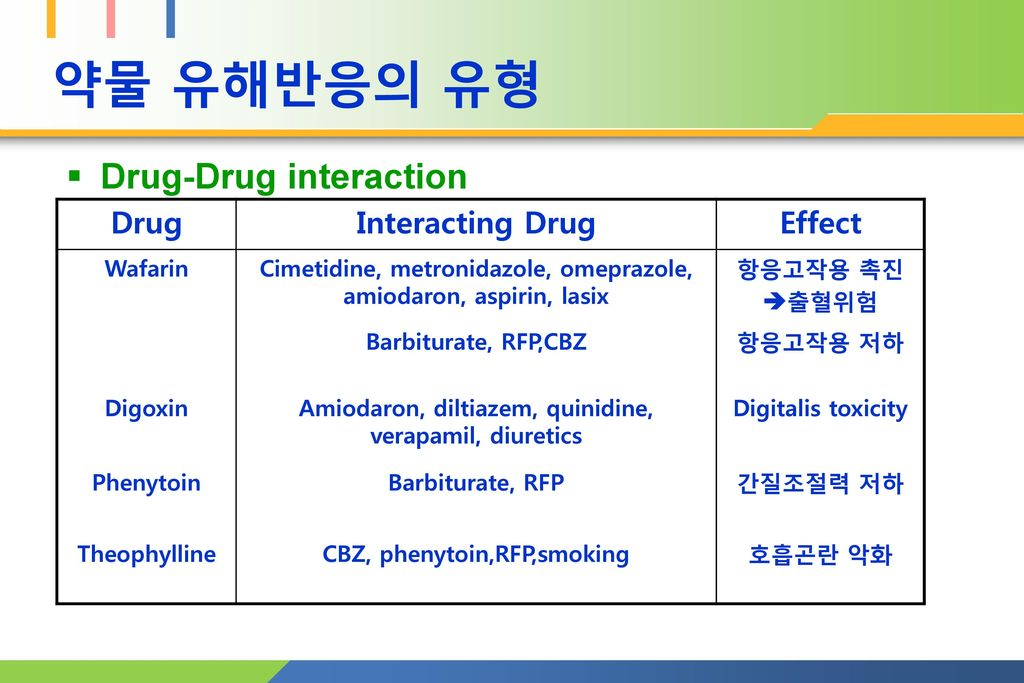 약물 유해반응의 유형 Drug-Drug interaction Drug Interacting Drug Effect Wafarin