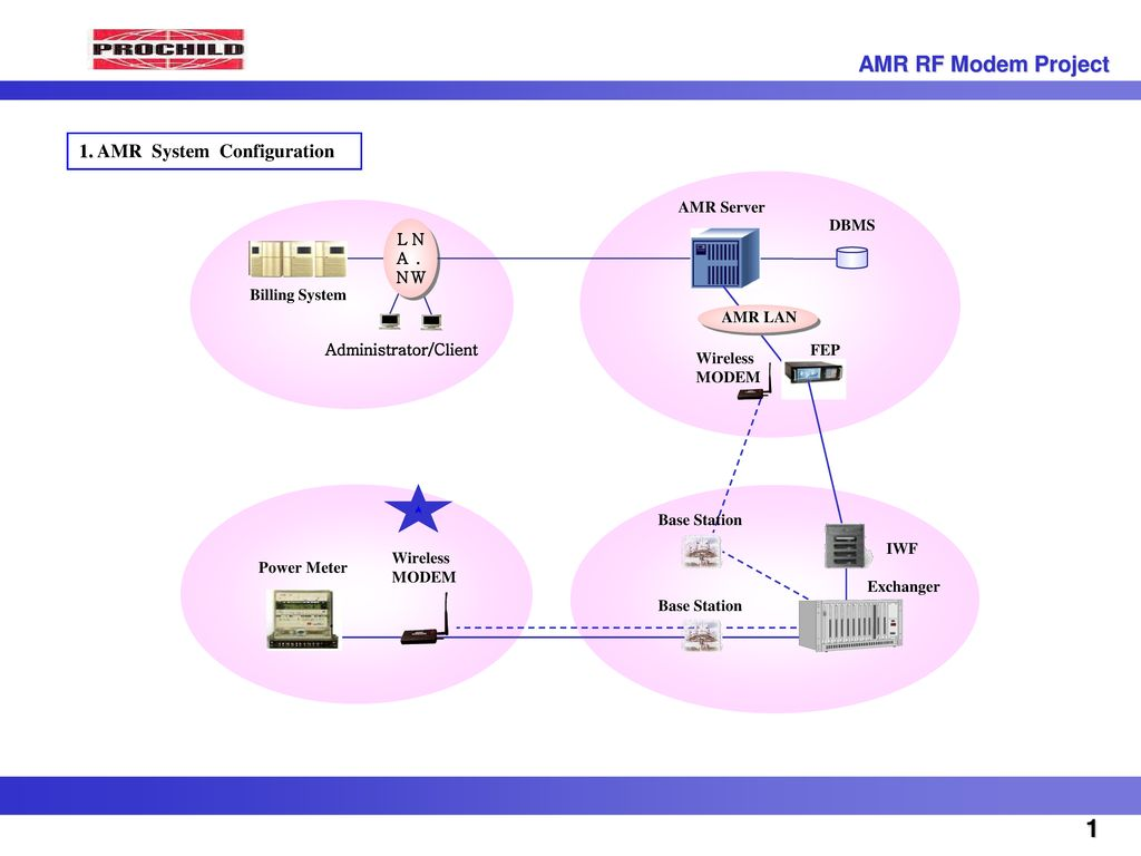 1 AMR RF Modem Project 1. AMR System Configuration AMR Server DBMS L A