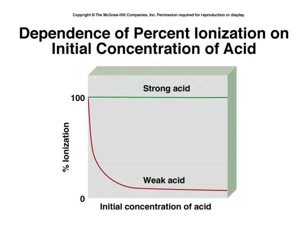 Typical Acids and Bases