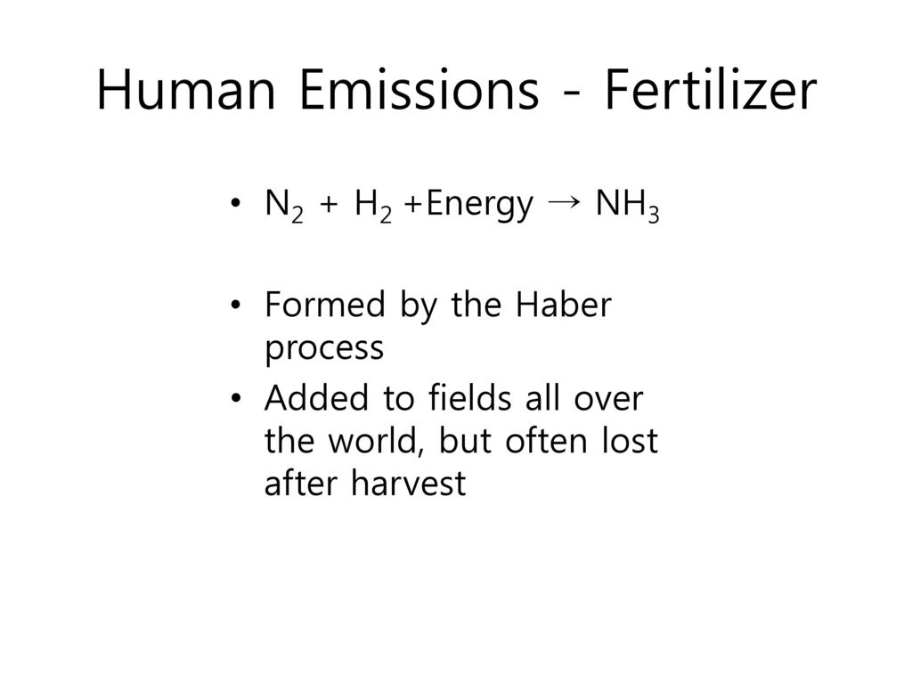 Human Emissions - Fertilizer