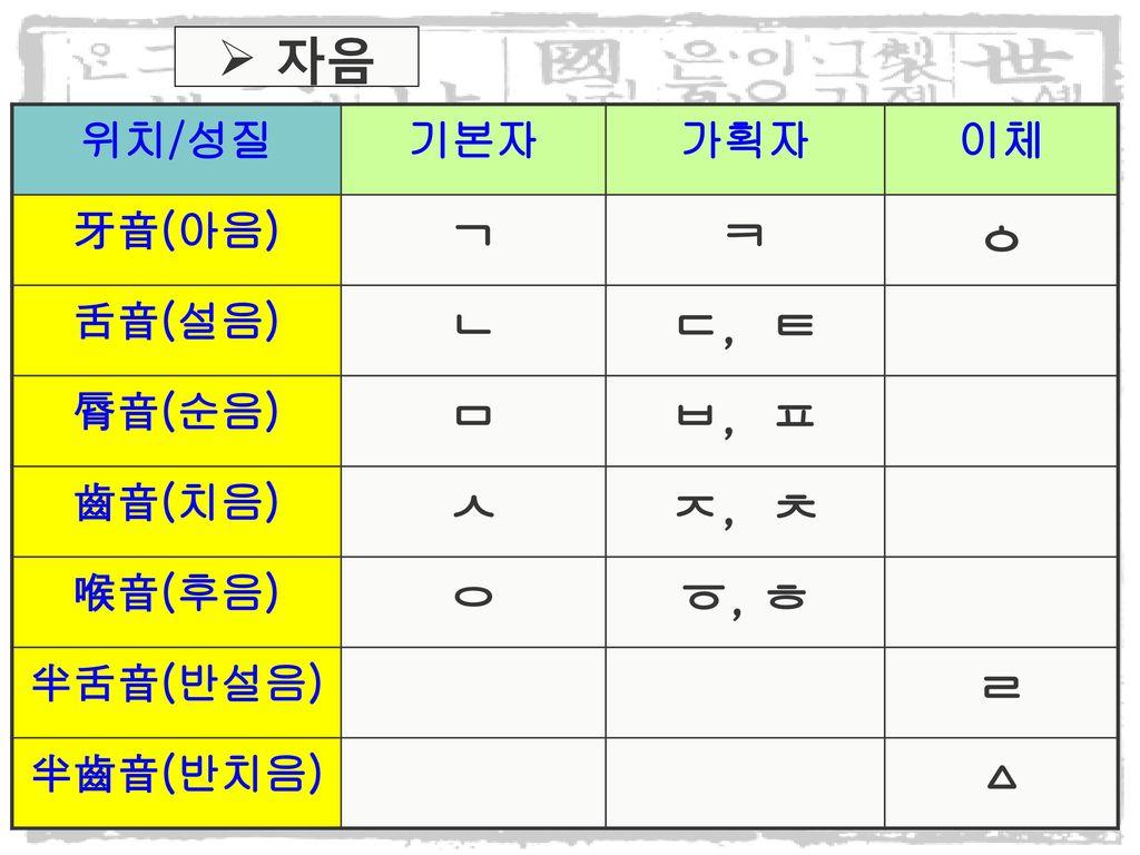 2) 훈민정음. - ppt download