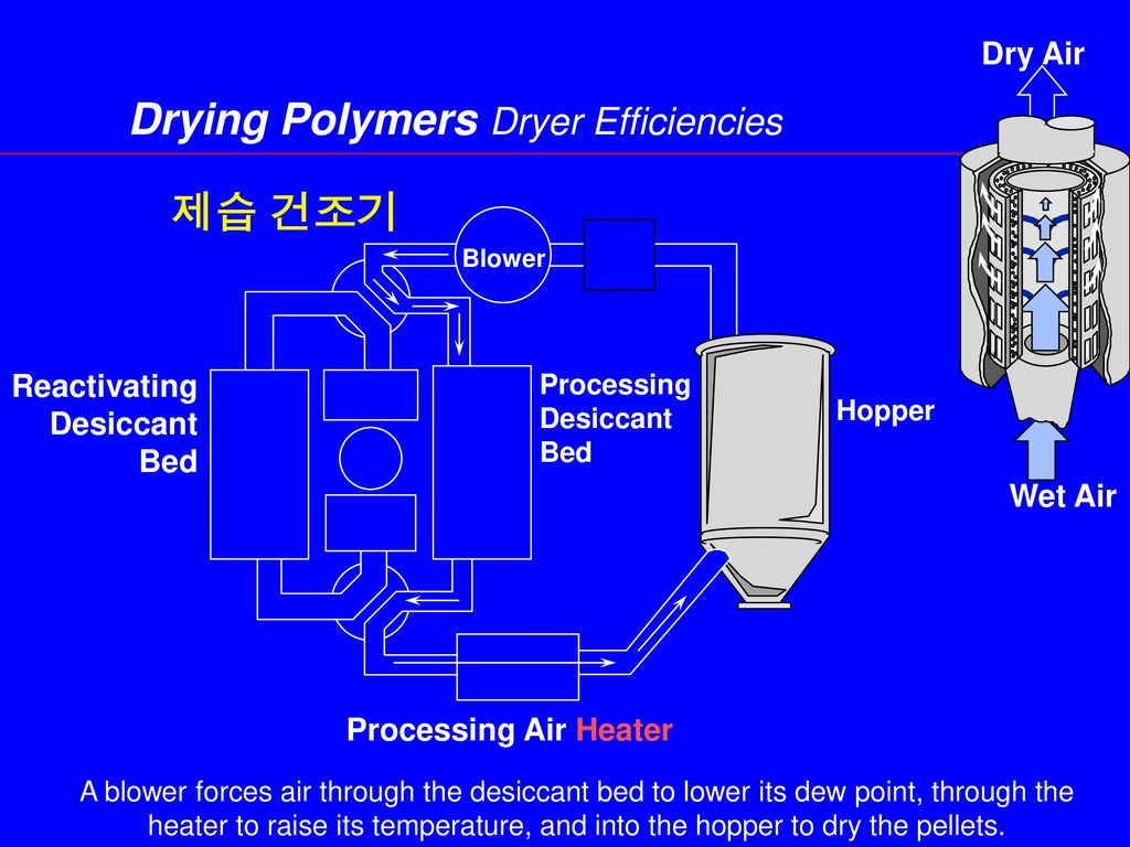 Drying Polymers Dryer Efficiencies