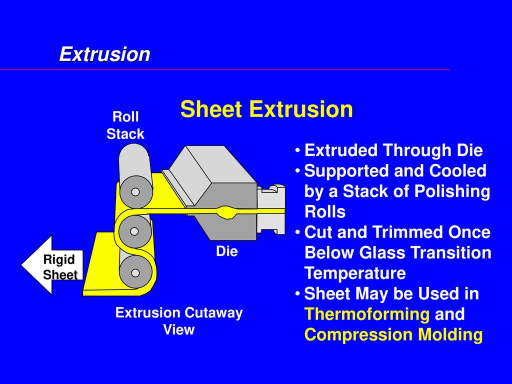Sheet Extrusion Extrusion Extruded Through Die