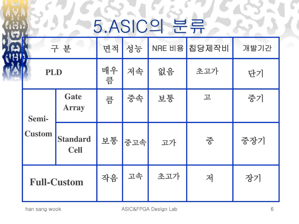 5.ASIC의 분류 Full-Custom 구 분 면적 PLD Gate Array Standard Cell Semi-