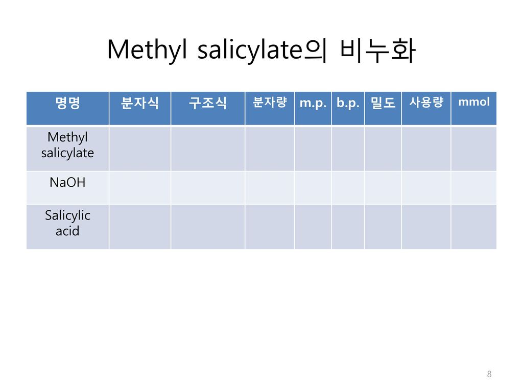 Methyl salicylate의 비누화