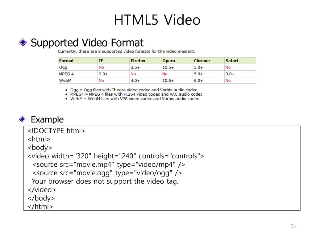 Mp4 Browser Support