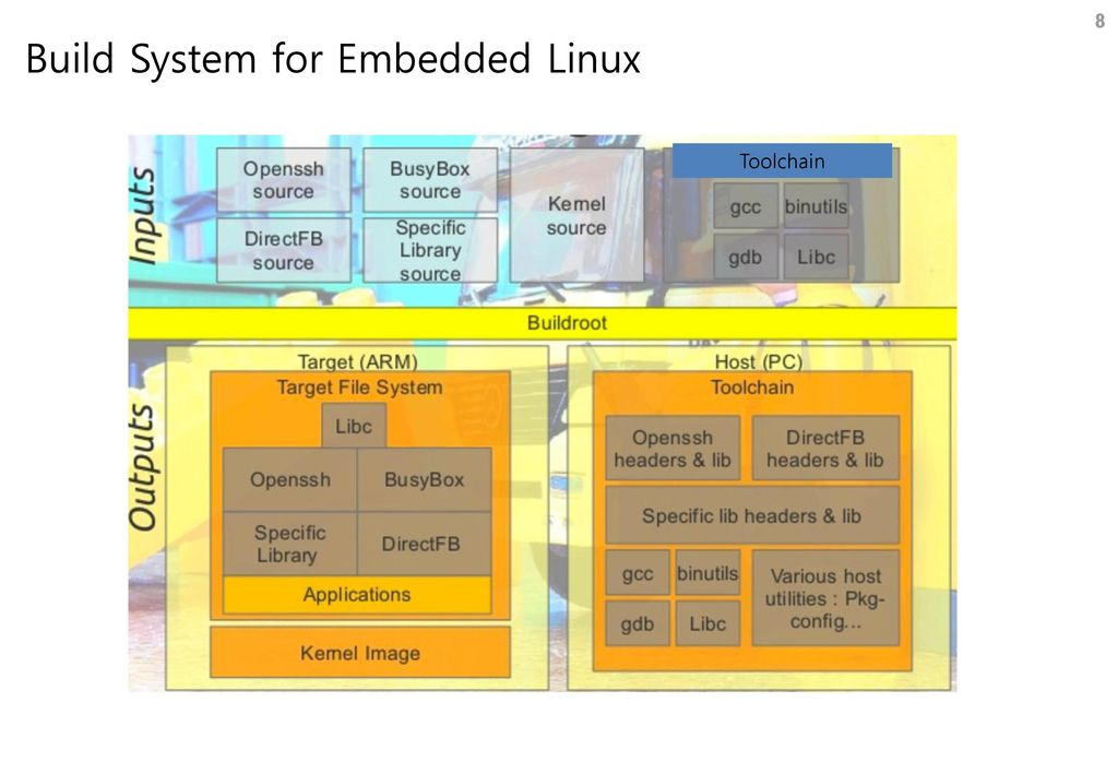 Open-Source Embedded Linux Build System YOCTO - ppt download