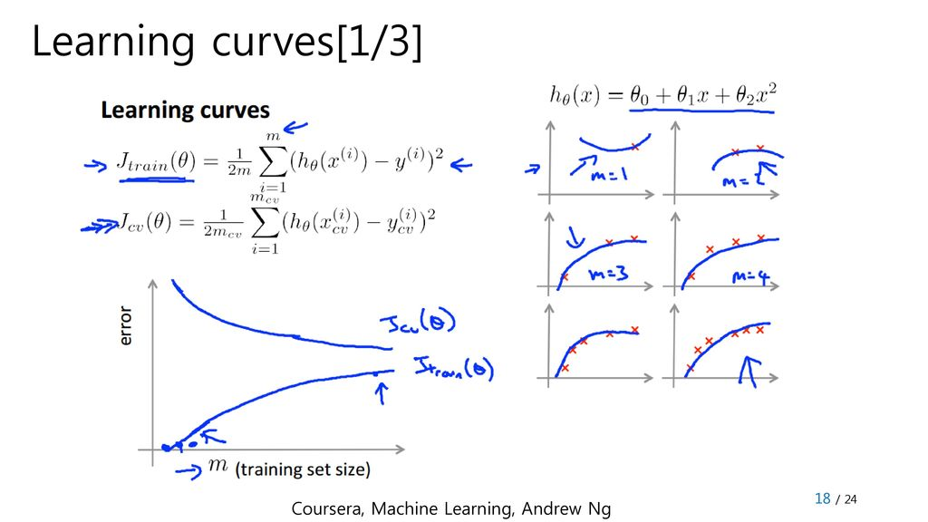 Machine Learning to Deep Learning_2 - ppt download