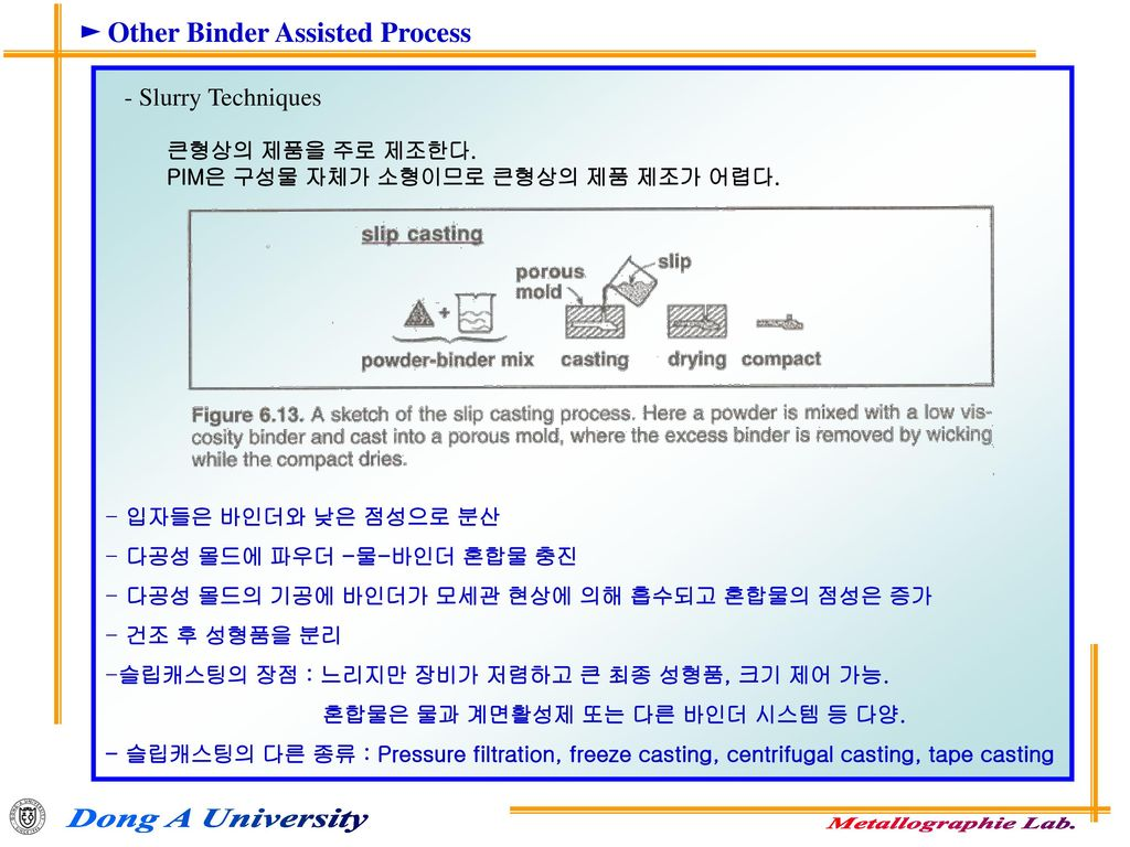► Other Binder Assisted Process