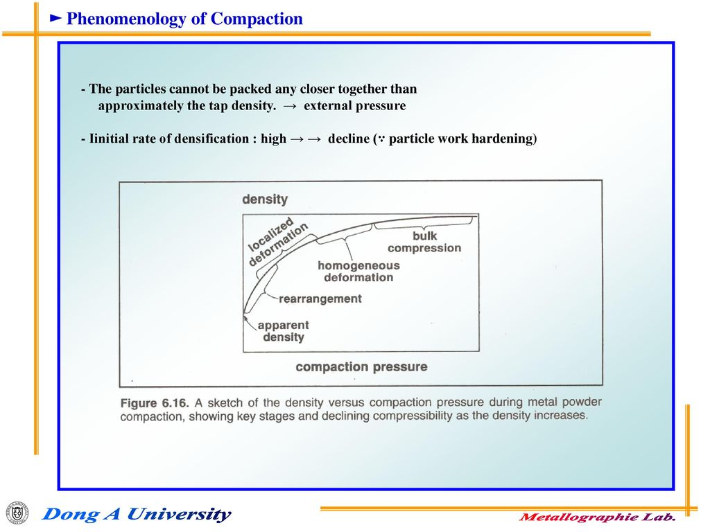 ► Phenomenology of Compaction