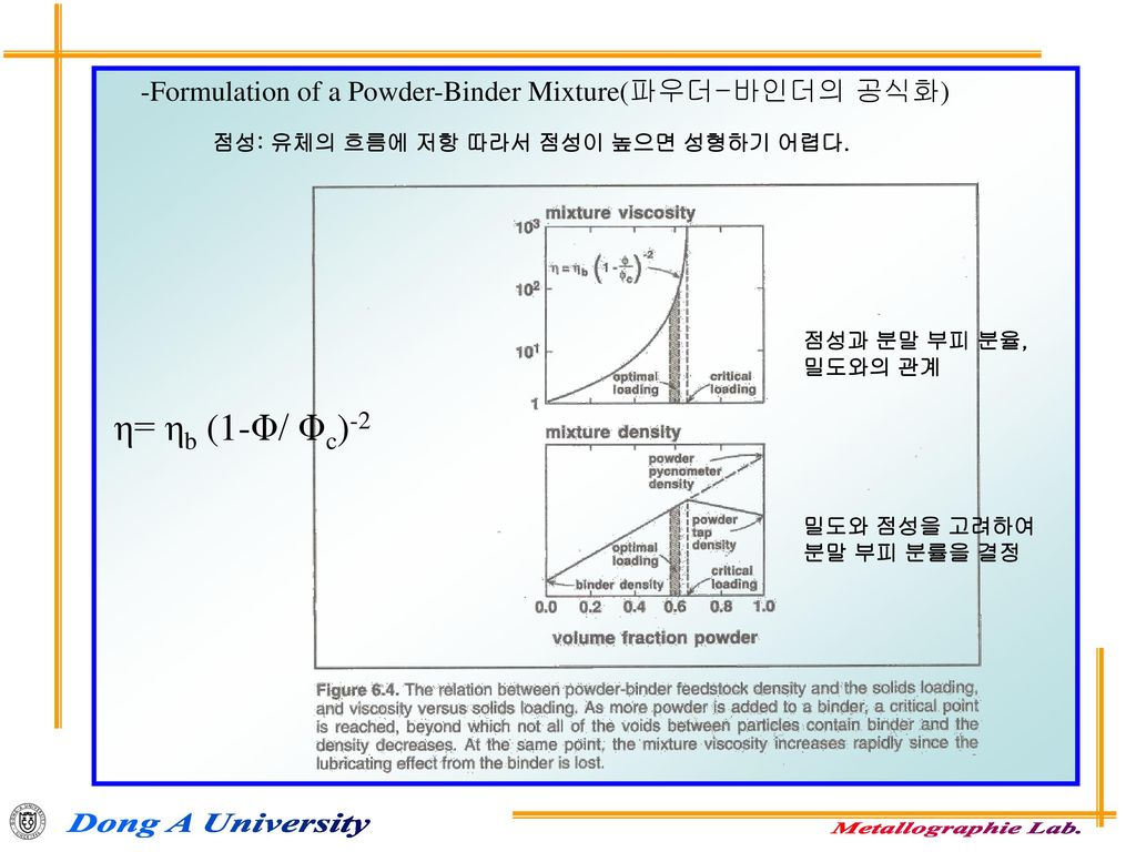-Formulation of a Powder-Binder Mixture(파우더-바인더의 공식화)