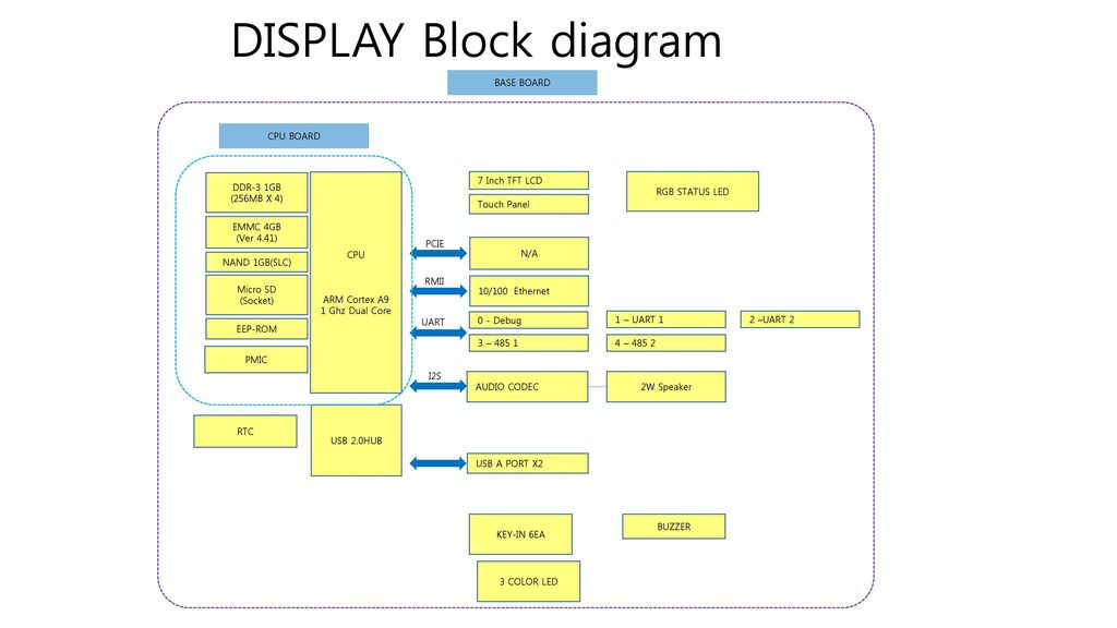 DISPLAY Block diagram BASE BOARD CPU BOARD DDR-3 1GB (256MB X 4) CPU