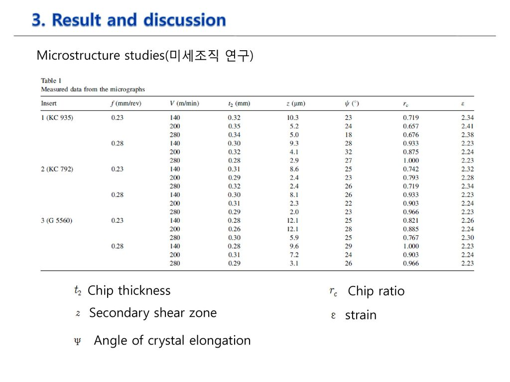 3. Result and discussion Microstructure studies(미세조직 연구)