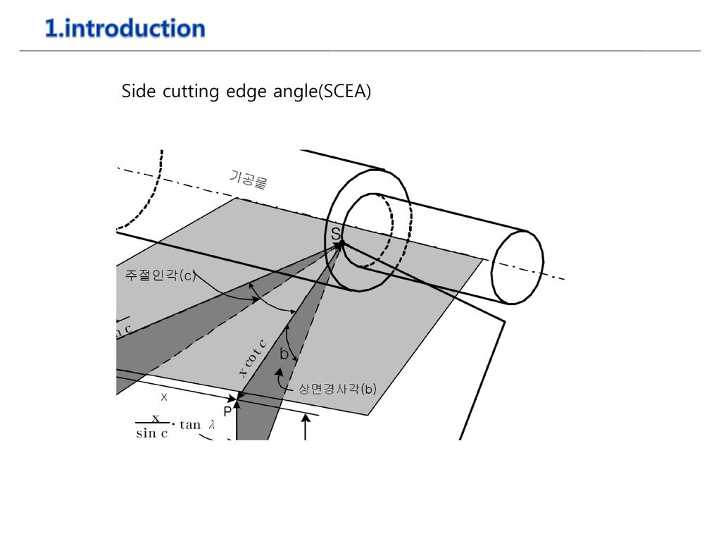 1.introduction Side cutting edge angle(SCEA)