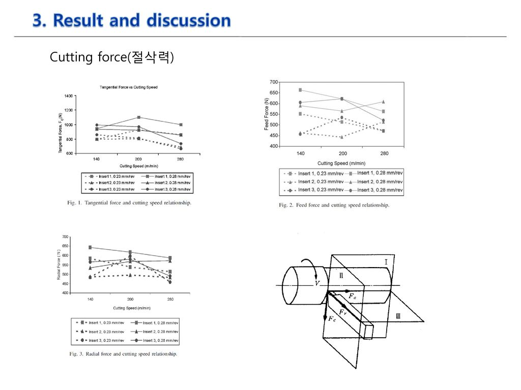 3. Result and discussion Cutting force(절삭력)