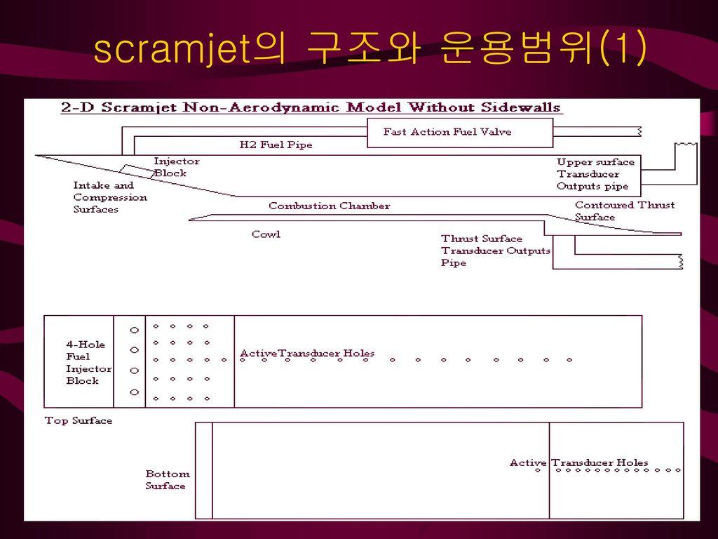 Scramjet engine 조사  - ppt download