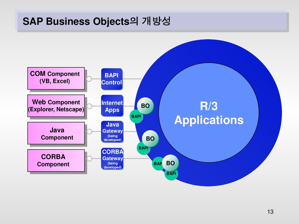 BAPI( Business Application Programming Interface ) - ppt