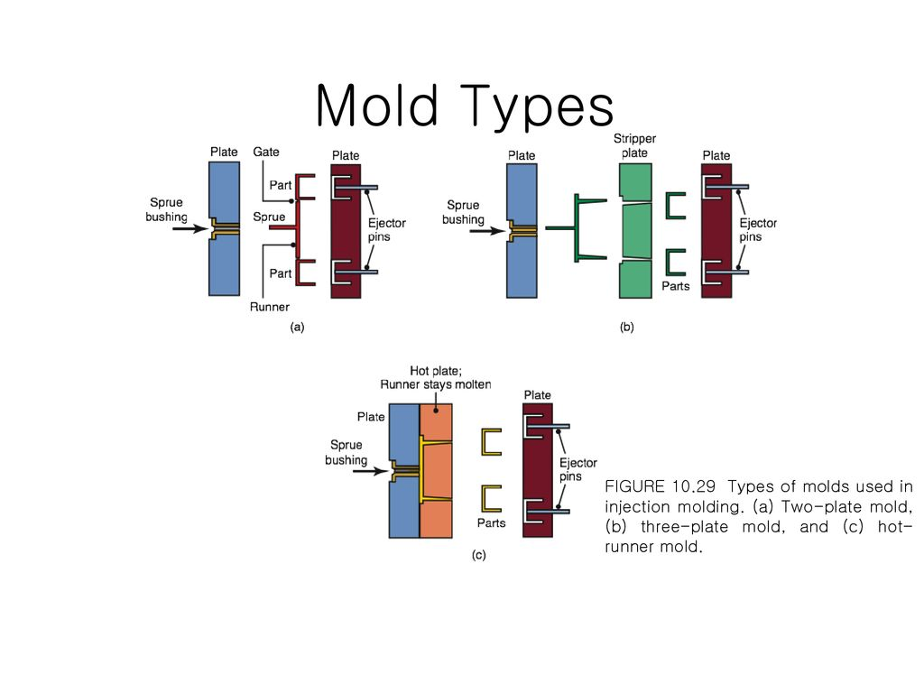 Mold Types FIGURE Types of molds used in injection molding.