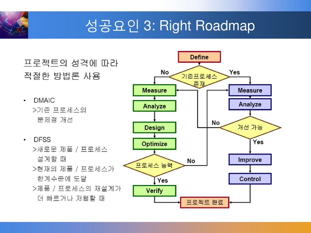 성공요인 3: Right Roadmap