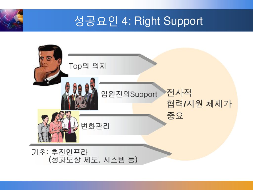 성공요인 4: Right Support