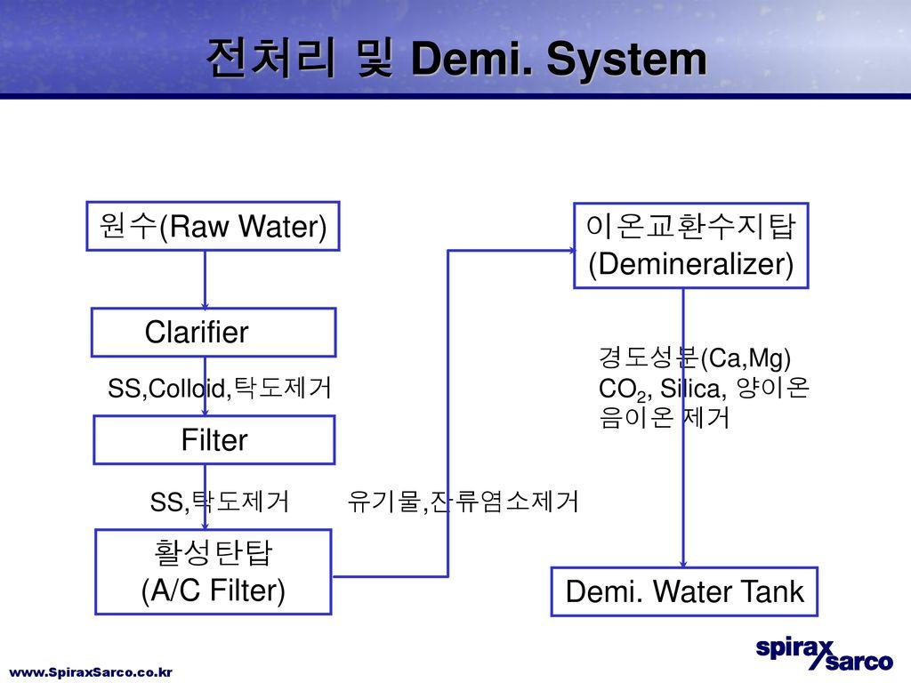보일러 처리 (Boiler water treatment) - ppt download