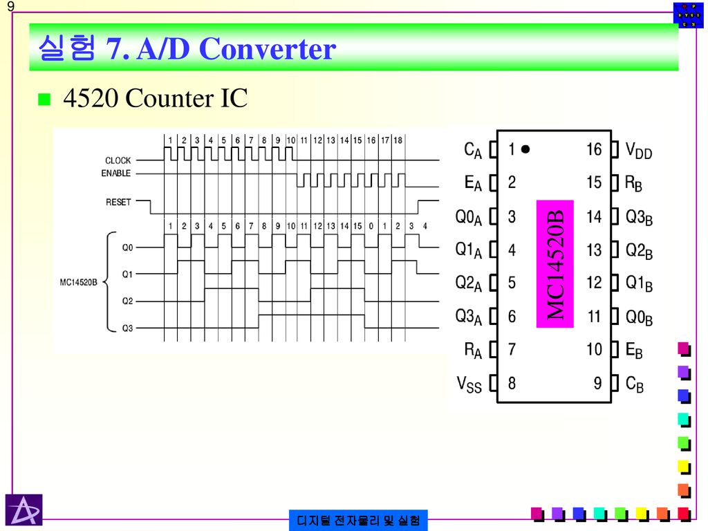 실험 7. A/D Converter 4520 Counter IC MC14520B